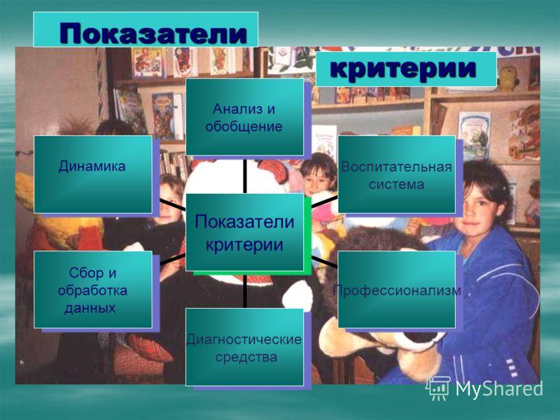 Показатели критерии Анализ и обобщение Воспитательная система Профессионализм Диагностические средства Сбор и обработка данных Динамика Показатели критерии Показатели критерии