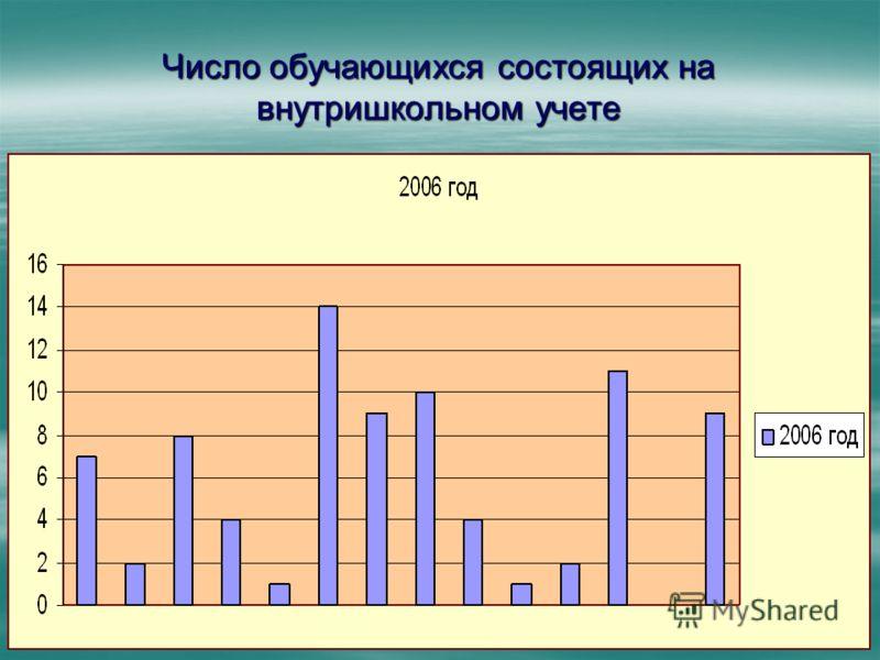 Число обучающихся состоящих на внутришкольном учете