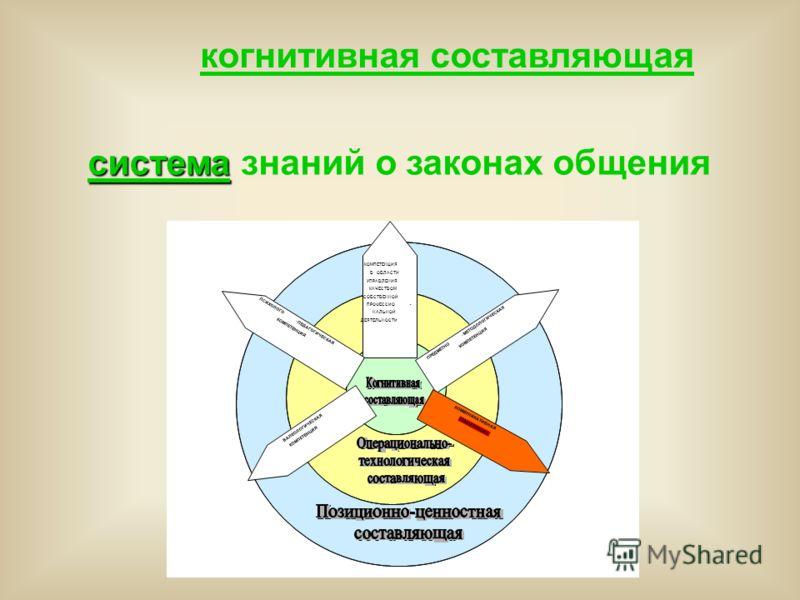 система система знаний о законах общения когнитивная составляющая ПРЕДМЕТНО - МЕТОДОЛОГИЧЕСКАЯ КОМПЕТЕНЦИЯ ВАЛЕОЛОГИЧЕСКАЯ КОМПЕТЕНЦИЯ КОММУНИКАТИВНАЯ КОМПЕТЕНЦИЯ ВОБЛАСТИ УПРАВЛЕНИЯ КАЧЕСТВОМ СОБСТВЕННОЙ ПРОФЕССИО - НАЛЬНОЙ ДЕЯТЕЛЬНОСТИ ПСИХОЛОГО -