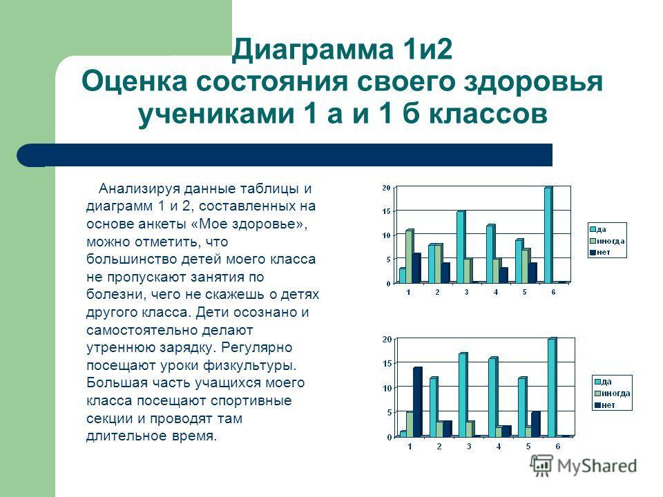 Диаграмма 1и2 Оценка состояния своего здоровья учениками 1 а и 1 б классов Анализируя данные таблицы и диаграмм 1 и 2, составленных на основе анкеты «Мое здоровье», можно отметить, что большинство детей моего класса не пропускают занятия по болезни,