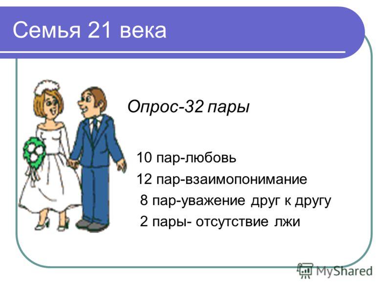 Семья 21 века Опрос-32 пары 10 пар-любовь 12 пар-взаимопонимание 8 пар-уважение друг к другу 2 пары- отсутствие лжи