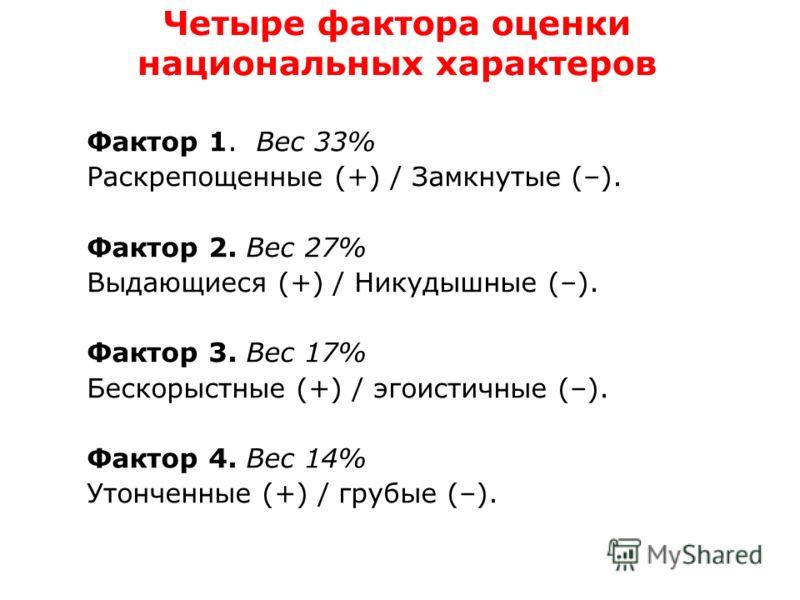 Четыре фактора оценки национальных характеров Фактор 1. Вес 33% Раскрепощенные (+) / Замкнутые (–). Фактор 2. Вес 27% Выдающиеся (+) / Никудышные (–). Фактор 3. Вес 17% Бескорыстные (+) / эгоистичные (–). Фактор 4. Вес 14% Утонченные (+) / грубые (–)