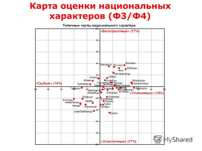 Карта оценки национальных характеров (Ф3/Ф4)