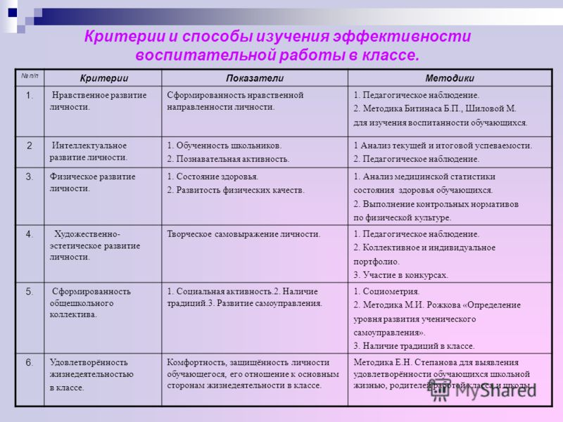 Виды деятельности * Изучение эффективности воспитательной работы в классе. * Специальная деятельность. * Социальнозначимая и личностнозначимая деятельность и досуг. * Анализ деятельности.