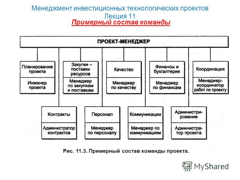 Менеджмент инвестиционных технологических проектов Лекция 11 Рис. 11.3. Примерный состав команды проекта. Примерный состав команды