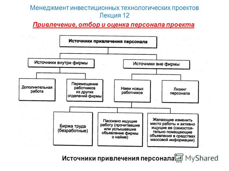 Менеджмент инвестиционных технологических проектов Лекция 12 Источники привлечения персонала. Привлечение, отбор и оценка персонала проекта