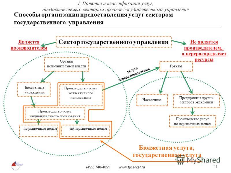 (495) 740-4051 www.fpcenter.ru 14 Способы организации предоставления услуг сектором государственного управления Не является производителем, а перераспределяет ресурсы Населению Сектор государственного управления Гранты Является производителем Предпри