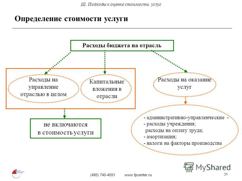 (495) 740-4051 www.fpcenter.ru 31 Определение стоимости услуги Расходы бюджета на отрасль Расходы на управление отраслью в целом Капитальные вложения в отрасли Расходы на оказание услуг - административно-управленческие - - расходы учреждения; -расход
