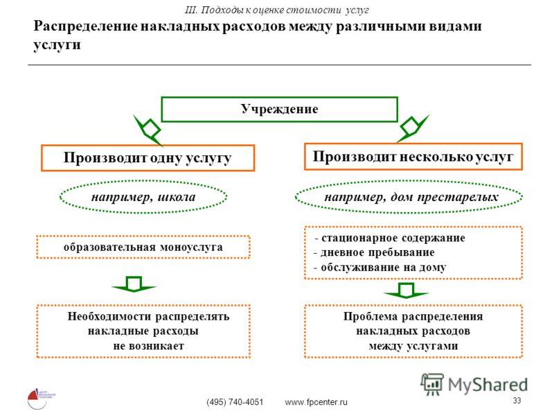 (495) 740-4051 www.fpcenter.ru 33 Распределение накладных расходов между различными видами услуги Учреждение Производит одну услугу Необходимости распределять накладные расходы не возникает Производит несколько услуг Проблема распределения накладных