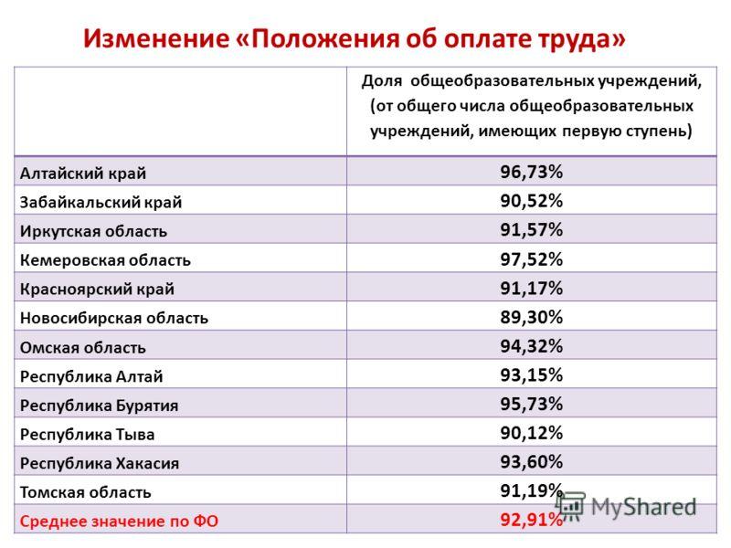 Изменение «Положения об оплате труда» Доля общеобразовательных учреждений, (от общего числа общеобразовательных учреждений, имеющих первую ступень) Алтайский край 96,73% Забайкальский край 90,52% Иркутская область 91,57% Кемеровская область 97,52% Кр