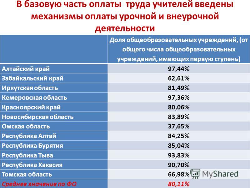 В базовую часть оплаты труда учителей введены механизмы оплаты урочной и внеурочной деятельности Доля общеобразовательных учреждений, (от общего числа общеобразовательных учреждений, имеющих первую ступень) Алтайский край97,44% Забайкальский край62,6