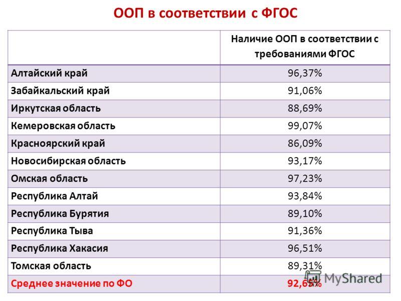 ООП в соответствии с ФГОС Наличие ООП в соответствии с требованиями ФГОС Алтайский край96,37% Забайкальский край91,06% Иркутская область88,69% Кемеровская область99,07% Красноярский край86,09% Новосибирская область93,17% Омская область97,23% Республи