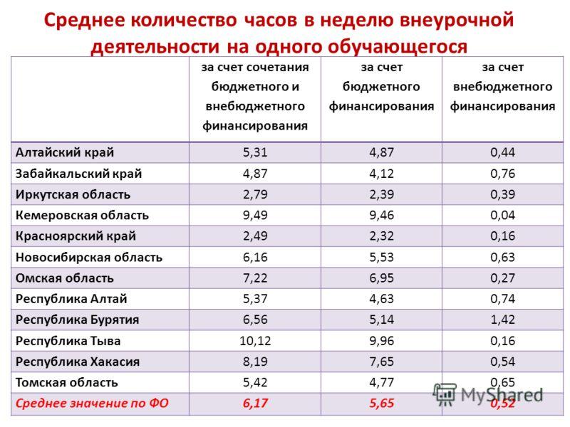 Среднее количество часов в неделю внеурочной деятельности на одного обучающегося за счет сочетания бюджетного и внебюджетного финансирования за счет бюджетного финансирования за счет внебюджетного финансирования Алтайский край5,314,870,44 Забайкальск