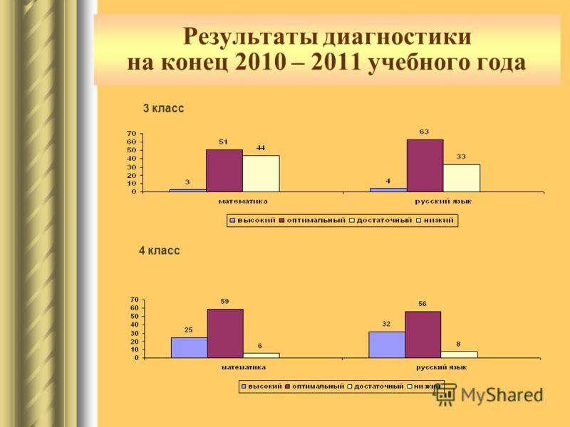 Результаты диагностики на конец 2010 – 2011 учебного года 3 класс 4 класс