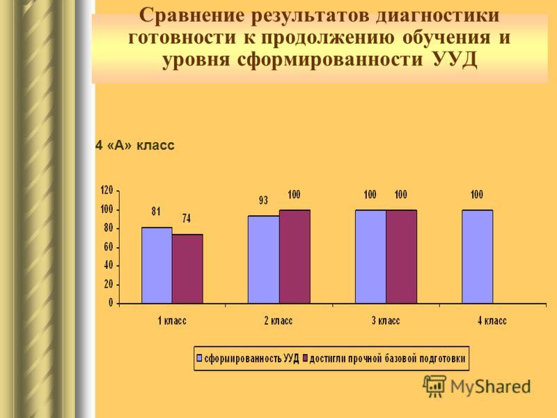 Сравнение результатов диагностики готовности к продолжению обучения и уровня сформированности УУД 4 «А» класс