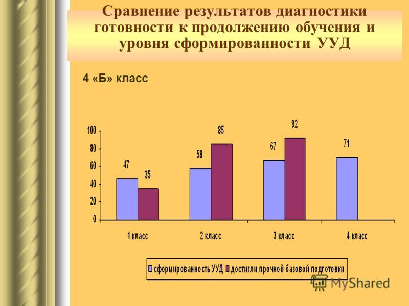 Сравнение результатов диагностики готовности к продолжению обучения и уровня сформированности УУД 4 «Б» класс