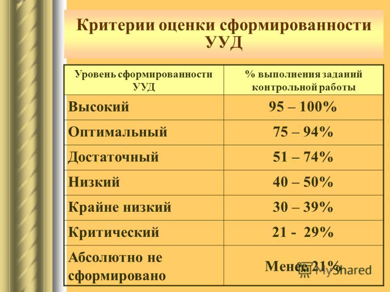 Критерии оценки сформированности УУД Уровень сформированности УУД % выполнения заданий контрольной работы Высокий95 – 100% Оптимальный75 – 94% Достаточный51 – 74% Низкий40 – 50% Крайне низкий30 – 39% Критический21 - 29% Абсолютно не сформировано Мене