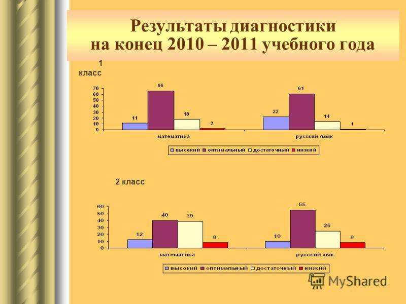 Результаты диагностики на конец 2010 – 2011 учебного года 1 класс 2 класс