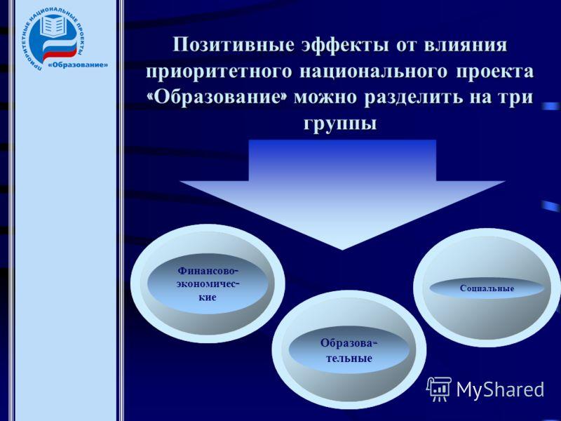 Позитивные эффекты от влияния приоритетного национального проекта « Образование » можно разделить на три группы Финансово - экономичес - кие Образова - тельные Социальные