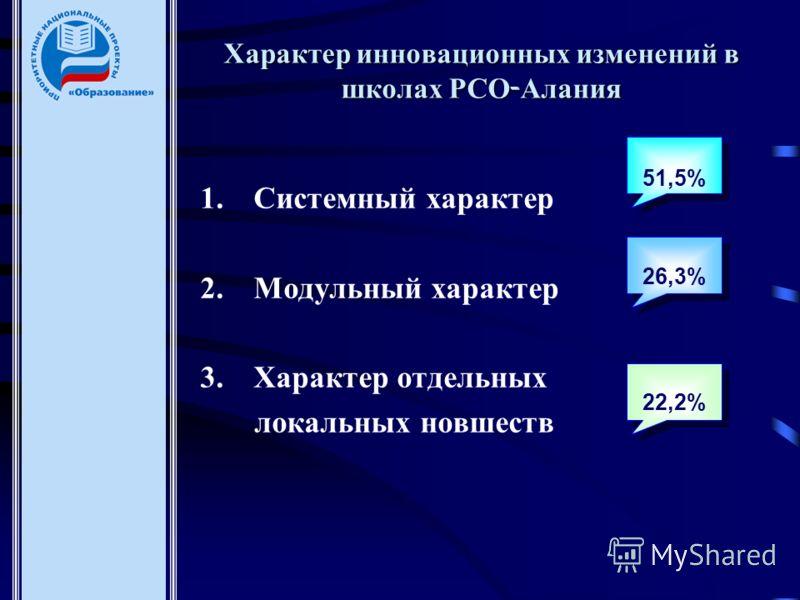 Характер инновационных изменений в школах РСО - Алания 1.Системный характер 2.Модульный характер 3.Характер отдельных локальных новшеств 51,5% 26,3% 22,2%