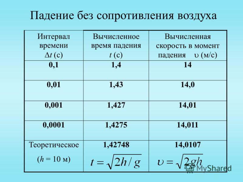Падение без сопротивления воздуха Интервал времени t (с) Вычисленное время падения t (с) Вычисленная скорость в момент падения (м/с) 0,10,11,4 14 0,011,4314,0 0,001 1,42714,01 0,00011,4275 14,011 Теоретическое (h = 10 м) 1,4274814,0107