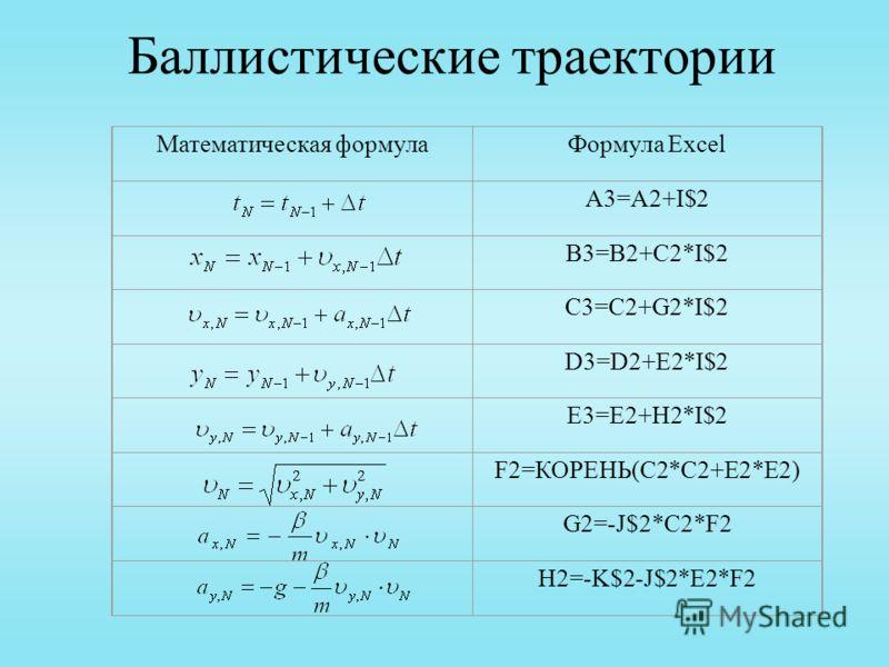 Баллистические траектории Математическая формулаФормула Excel A3=A2+I$2 B3=B2+C2*I$2 C3=C2+G2*I$2 D3=D2+E2*I$2 E3=E2+H2*I$2 F2=КОРЕНЬ(C2*C2+E2*E2) G2=-J$2*C2*F2 H2=-K$2-J$2*E2*F2