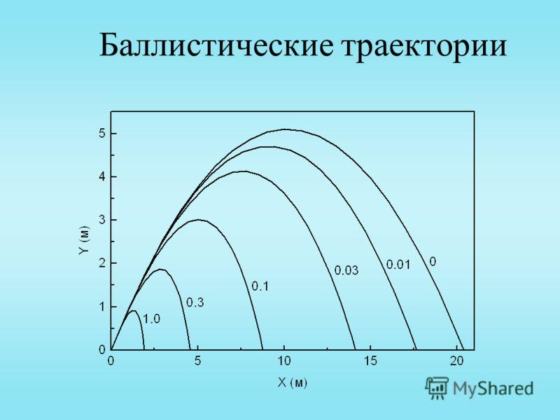 Баллистические траектории