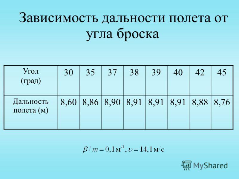 Зависимость дальности полета от угла броска Угол (град) 3035373839404245 Дальность полета (м) 8,608,868,908,91 8,888,76