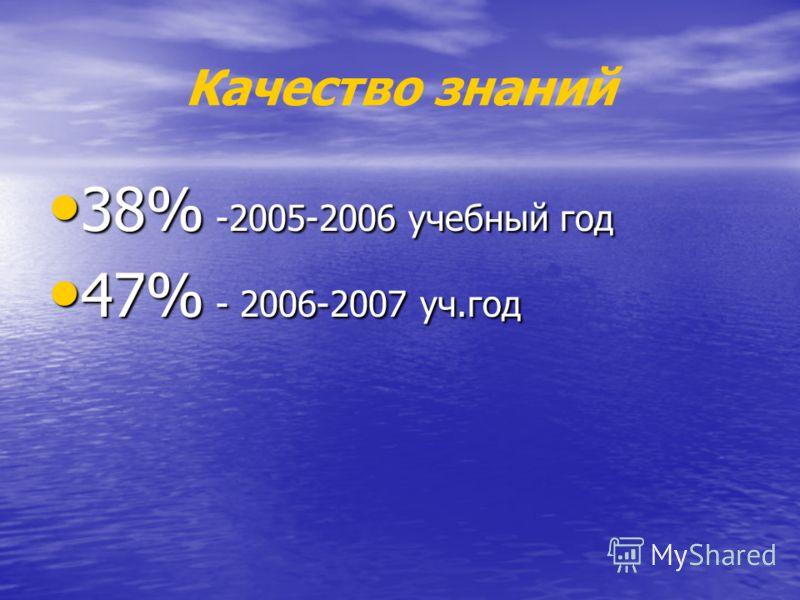 Качество знаний 38% -2005-2006 учебный год 38% -2005-2006 учебный год 47% - 2006-2007 уч.год 47% - 2006-2007 уч.год