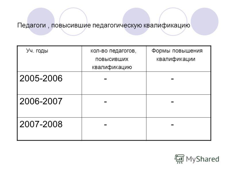 Педагоги, повысившие педагогическую квалификацию Уч. годы кол-во педагогов, повысивших квалификацию Формы повышения квалификации 2005-2006 - - 2006-2007 - - 2007-2008 - -