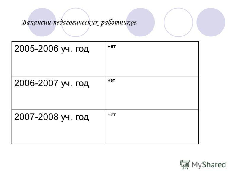 Вакансии педагогических работников 2005-2006 уч. год нет 2006-2007 уч. год нет 2007-2008 уч. год нет