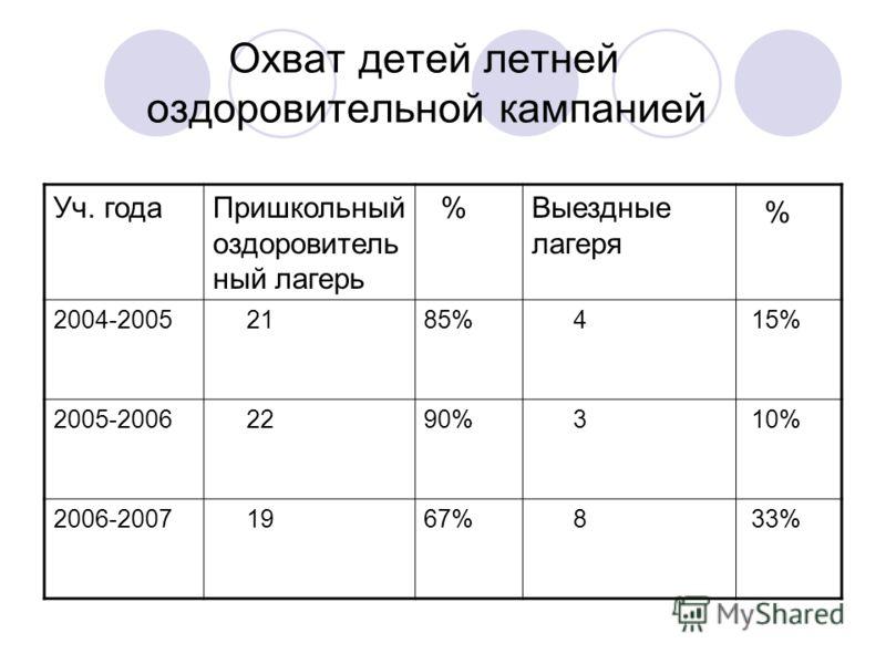 Охват детей летней оздоровительной кампанией Уч. годаПришкольный оздоровитель ный лагерь %Выездные лагеря % 2004-2005 2185% 4 15% 2005-2006 2290% 3 10% 2006-2007 1967% 8 33%