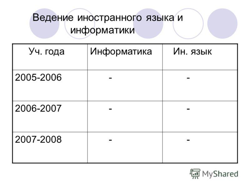 Ведение иностранного языка и информатики Уч. годаИнформатика Ин. язык 2005-2006 - - 2006-2007 - - 2007-2008 - -
