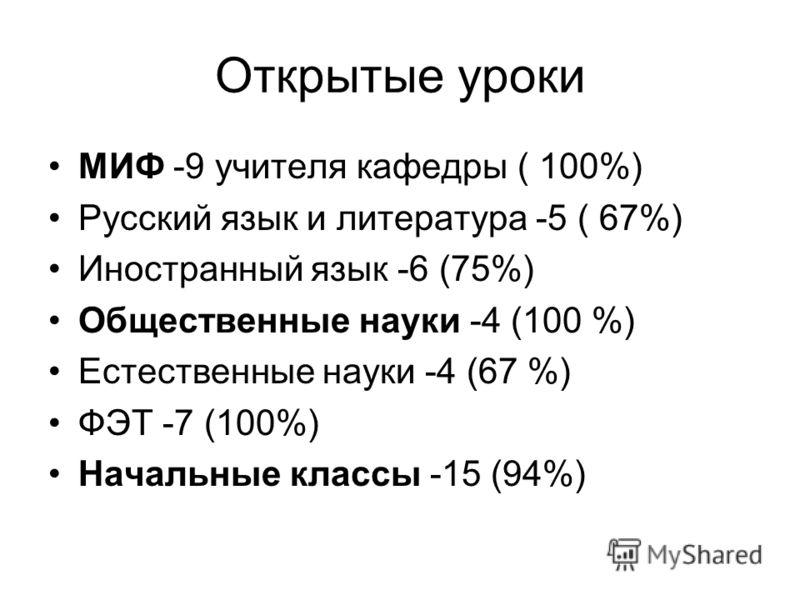 Открытые уроки МИФ -9 учителя кафедры ( 100%) Русский язык и литература -5 ( 67%) Иностранный язык -6 (75%) Общественные науки -4 (100 %) Естественные науки -4 (67 %) ФЭТ -7 (100%) Начальные классы -15 (94%)