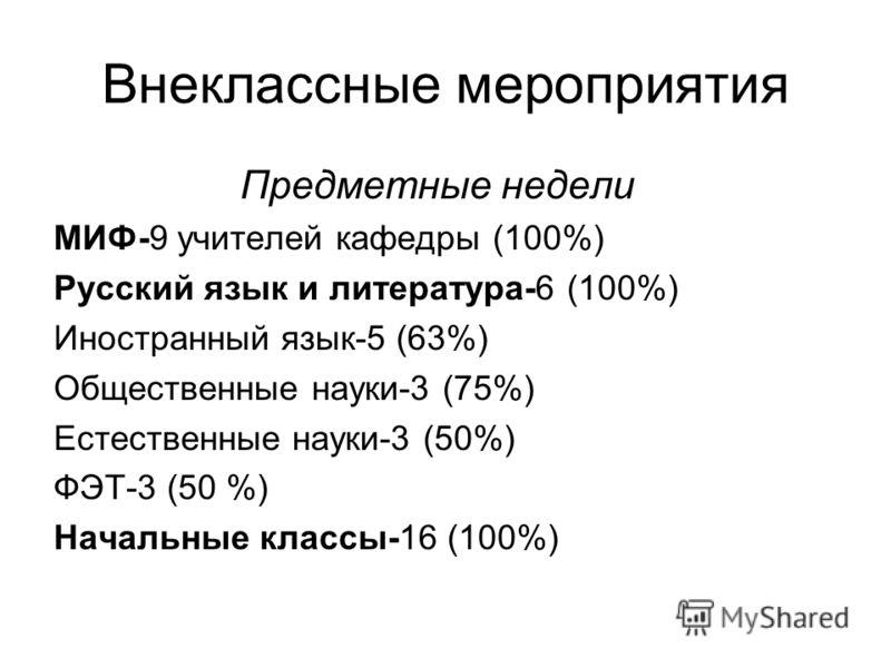 Внеклассные мероприятия Предметные недели МИФ-9 учителей кафедры (100%) Русский язык и литература-6 (100%) Иностранный язык-5 (63%) Общественные науки-3 (75%) Естественные науки-3 (50%) ФЭТ-3 (50 %) Начальные классы-16 (100%)
