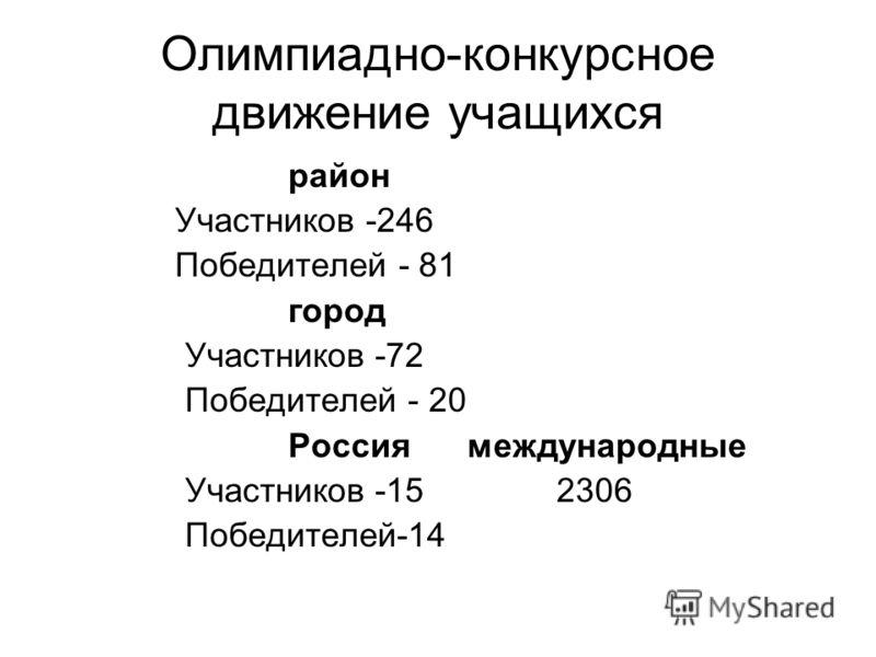 Олимпиадно-конкурсное движение учащихся район Участников -246 Победителей - 81 город Участников -72 Победителей - 20 Россия международные Участников -15 2306 Победителей-14