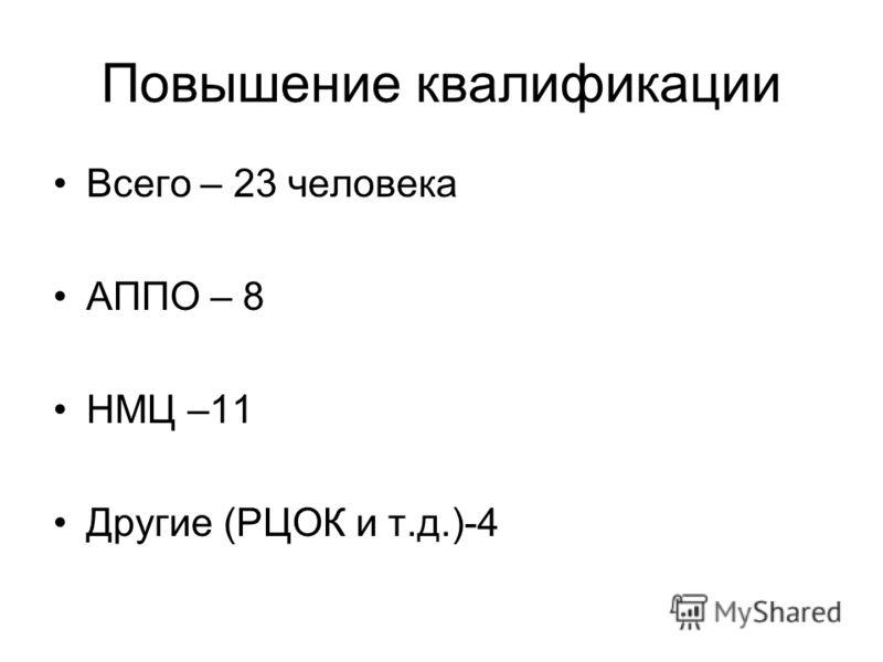 Повышение квалификации Всего – 23 человека АППО – 8 НМЦ –11 Другие (РЦОК и т.д.)-4