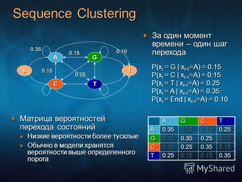 Sequence Clustering 0 A C G T 1 0.35 0.15 0.15 0.25 0.10 P(x i = G | x i-1 =A) = 0.15 P(x i = C | x i-1 =A) = 0.15 P(x i = T | x i-1 =A) = 0.25 P(x i = A | x i-1 =A) = 0.35 P(x i = End | x i-1 =A) = 0.10 AGCT A0.350.150.150.25 G0.150.350.250.15 C0.15