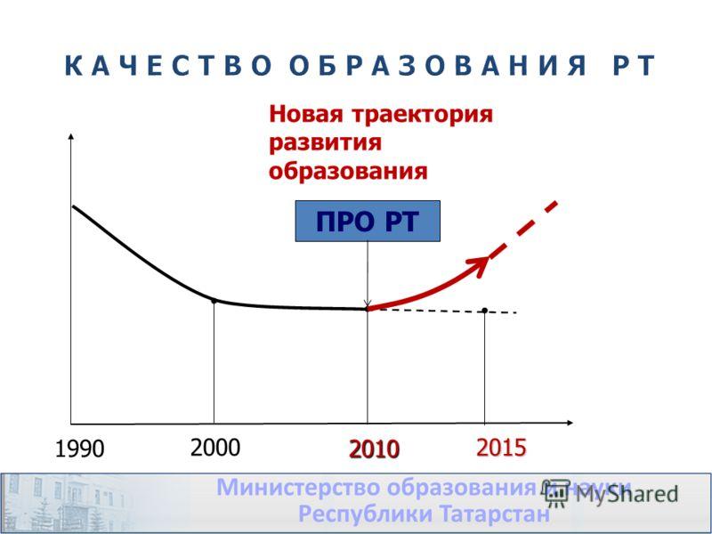 2000 1990 2015 2010 ПРО РТ Новая траектория развития образования