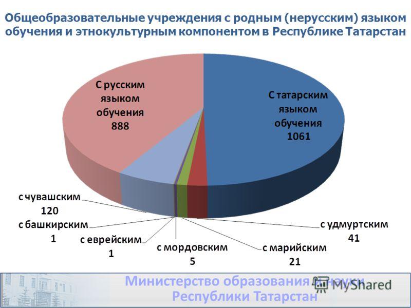Общеобразовательные учреждения с родным (нерусским) языком обучения и этнокультурным компонентом в Республике Татарстан