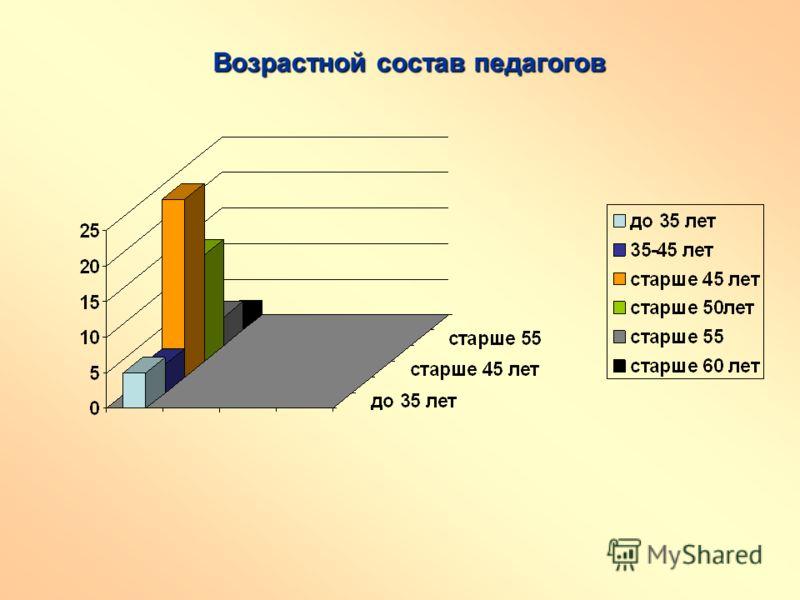 Возрастной состав педагогов