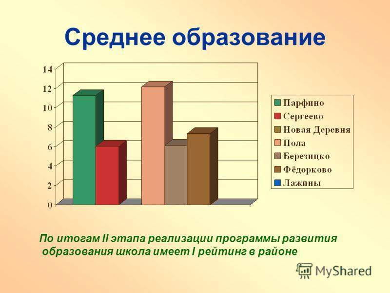 Среднее образование По итогам II этапа реализации программы развития образования школа имеет I рейтинг в районе