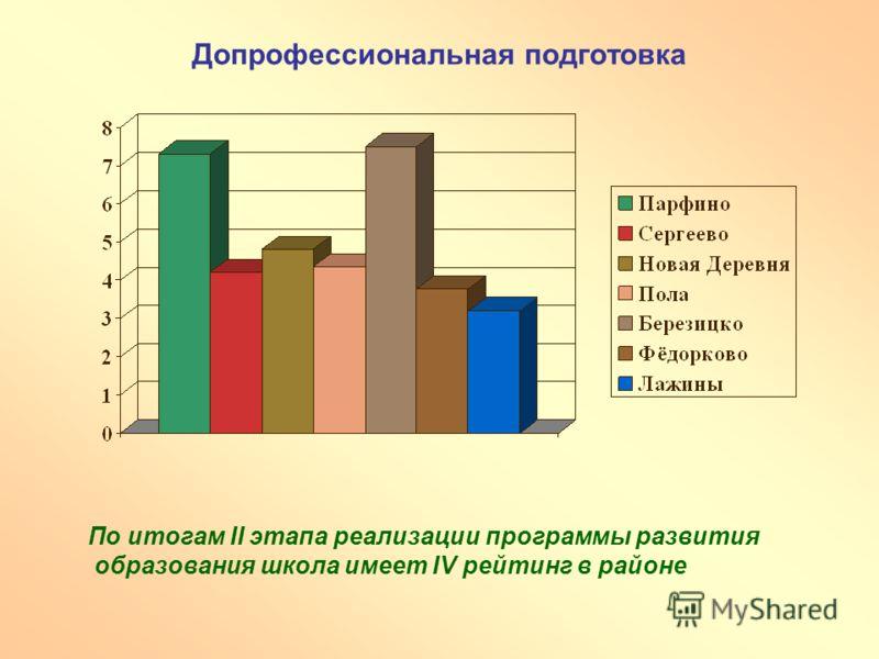 Допрофессиональная подготовка По итогам II этапа реализации программы развития образования школа имеет IV рейтинг в районе