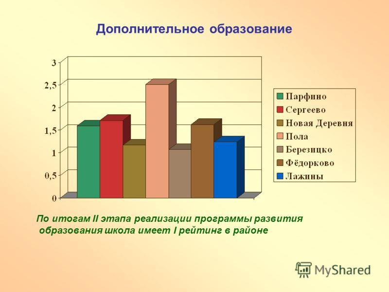 Дополнительное образование По итогам II этапа реализации программы развития образования школа имеет I рейтинг в районе