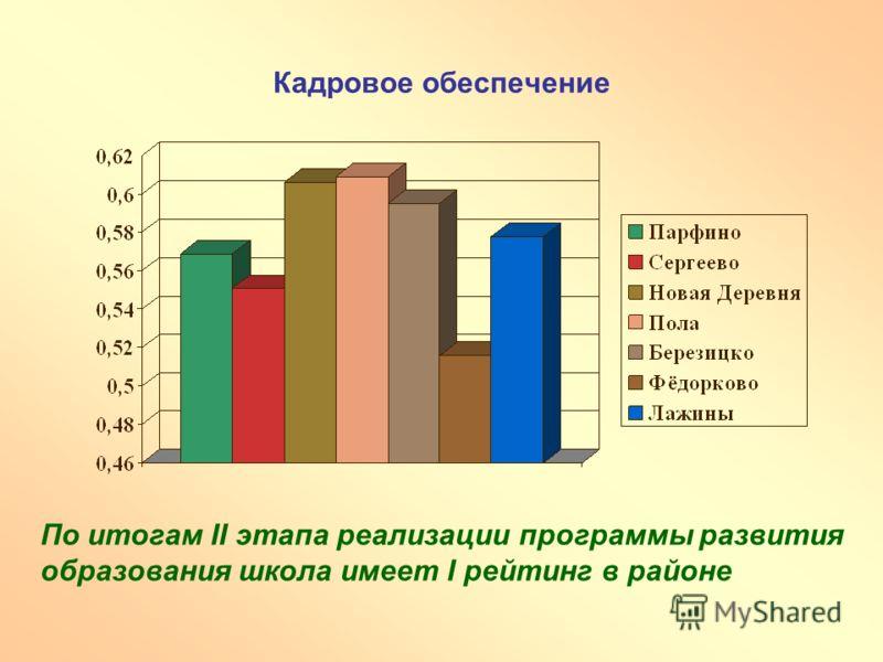 Кадровое обеспечение По итогам II этапа реализации программы развития образования школа имеет I рейтинг в районе