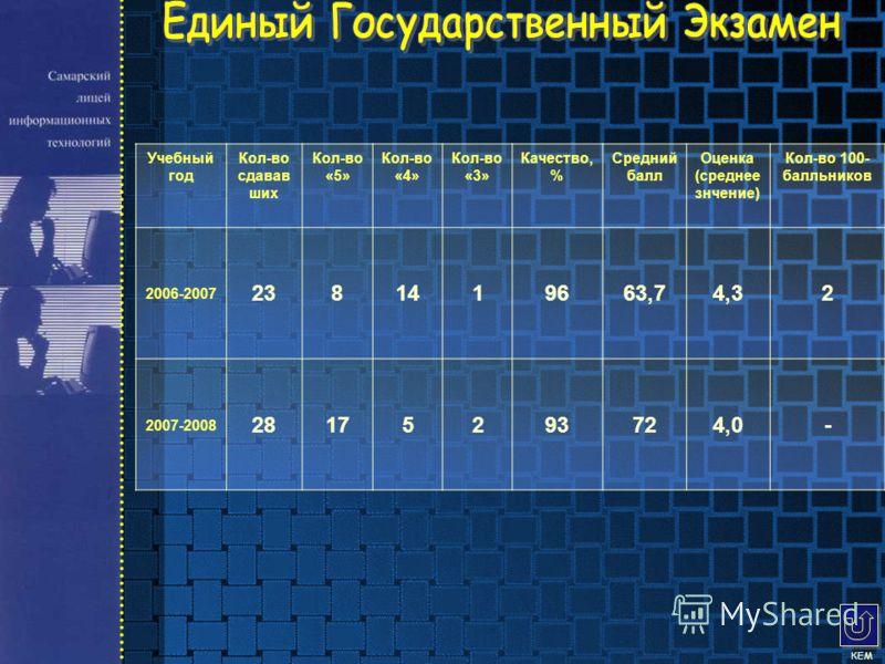 Учебный год Кол-во сдавав ших Кол-во «5» Кол-во «4» Кол-во «3» Качество, % Средний балл Оценка (среднее знчение) Кол-во 100- балльников 2006-2007 2381419663,74,32 2007-2008 28175293724,0-