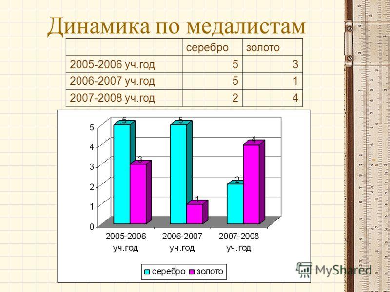 Динамика по медалистам сереброзолото 2005-2006 уч.год53 2006-2007 уч.год51 2007-2008 уч.год24