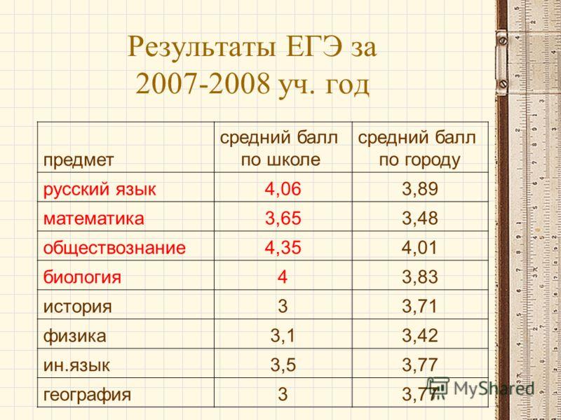 предмет средний балл по школе средний балл по городу русский язык4,063,89 математика3,653,48 обществознание4,354,01 биология43,83 история33,71 физика3,13,42 ин.язык3,53,77 география33,77 Результаты ЕГЭ за 2007-2008 уч. год
