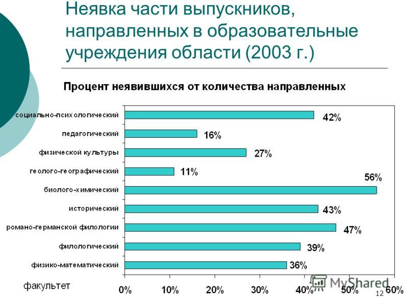 12 Неявка части выпускников, направленных в образовательные учреждения области (2003 г.)