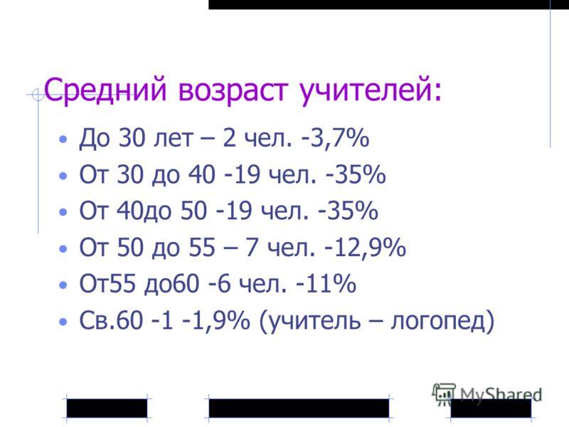 Средний возраст учителей: До 30 лет – 2 чел. -3,7% От 30 до 40 -19 чел. -35% От 40до 50 -19 чел. -35% От 50 до 55 – 7 чел. -12,9% От55 до60 -6 чел. -11% Св.60 -1 -1,9% (учитель – логопед)